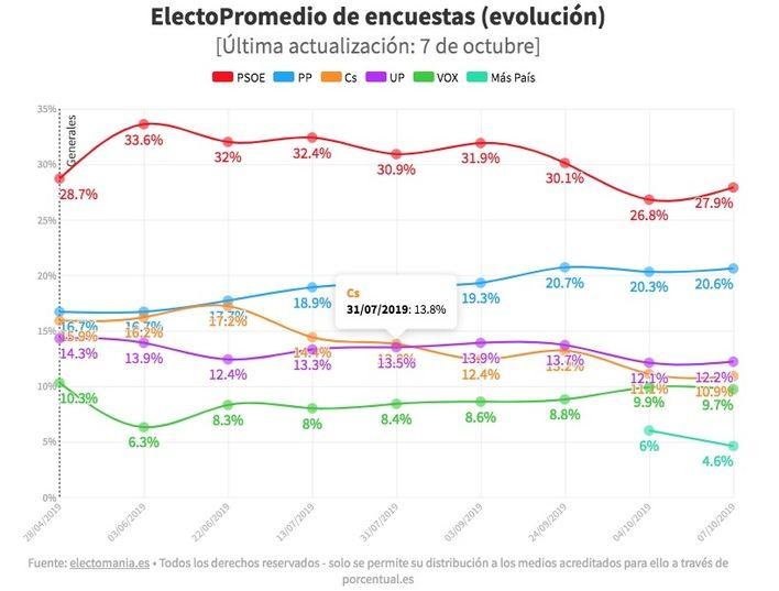 Repunta el PSOE y aguantan el resto menos Cs que se aleja de sus resultados de abril