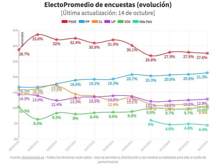 Se planta el PSOE, sigue subiendo el PP y Vox supera a Ciudadanos
