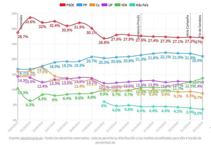 El PSOE baja a 118 diputados, el PP obtiene 96 y Vox es tercera fuerza con 46 escaños