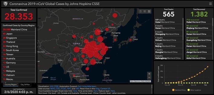 La web de recuento del coronavirus en tiempo real supera los 28.000 casos confirmados