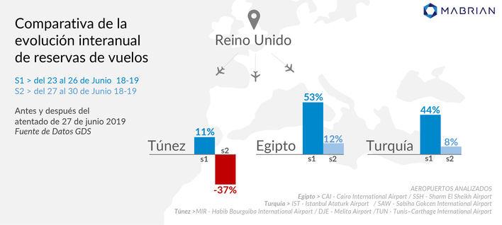 La inseguridad reduce la demanda turística en Túnez, Egipto y Turquía