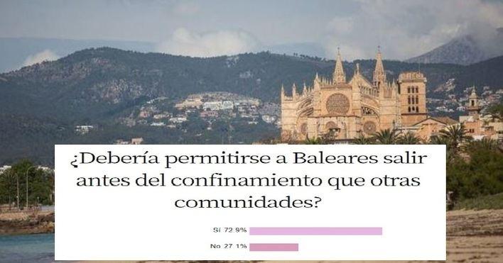 Un 72,9 por cien de encuestados, a favor de que Baleares salga antes del confinamiento