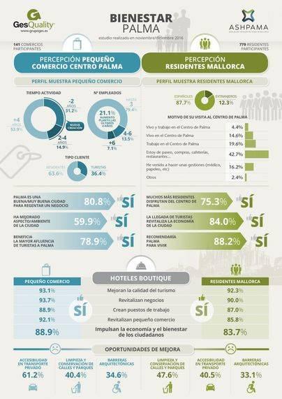 Palma: Más del 80% de residentes y comerciantes cree que los hoteles boutique impulsan la economía