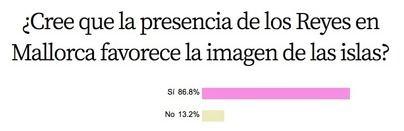 Nueve de cada diez lectores considera que la presencia de los Reyes en Baleares es positiva