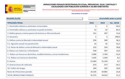 Preocupación empresarial por el aumento de la criminalidad en Baleares