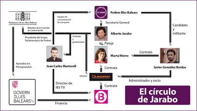Jarabo dejó su productora en manos de un candidato de Podem