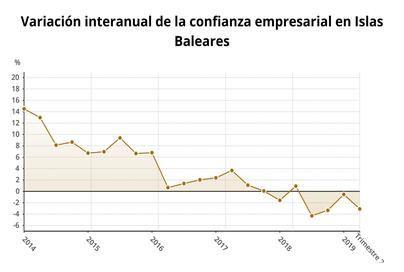 La confianza empresarial sube un 5,4 por ciento en Baleares