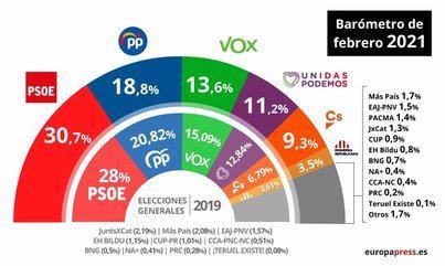 El CIS de Tezanos amplía 12 puntos la ventaja del PSOE sobre el PP