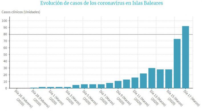 Baleares suma 19 casos y eleva a 92 la cifra de infectados por coronavirus