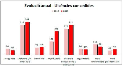 Las licencias de obra en Palma se disparan un 65 por ciento