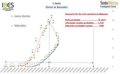 El IBES fija en el 21 de abril el final de la presión sobre el sistema sanitario balear
