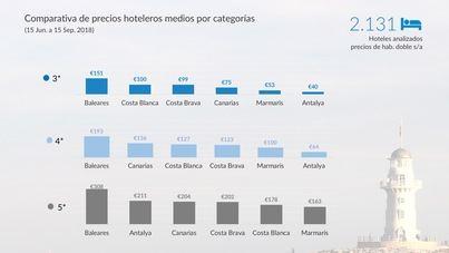 El IPC de noviembre sube una décima en Balears y el interanual es del -0,1%