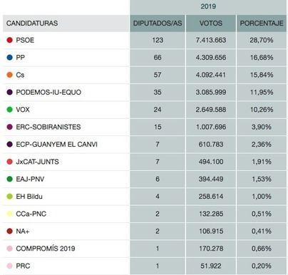 El PSOE gana y Sánchez emplaza a pactar respetando la Constitución