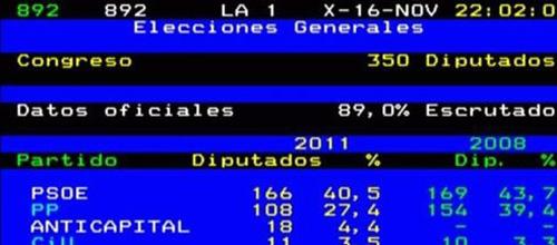 TVE durante unas pruebas da como ganador al PSOE en su Teletexto
