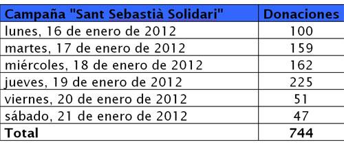 """""""Sant Sebastià Solidario 2012"""" se cierra con 744 donaciones de sangre"""