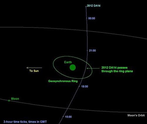 La NASA reduce a 20.000 kilómetros el paso de un asteroide en un año