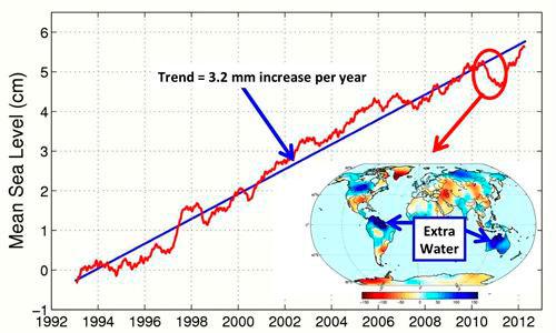 El nivel del mar vuelve a subir al ritmo del calentamiento global