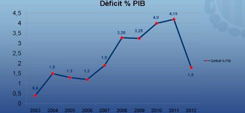 Bauzá reduce el déficit al nivel de 2007