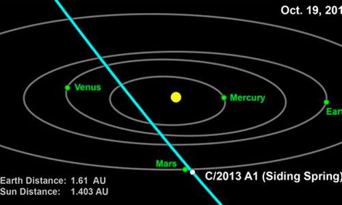 La NASA confirma el riesgo de impacto de un cometa con Marte en 2014