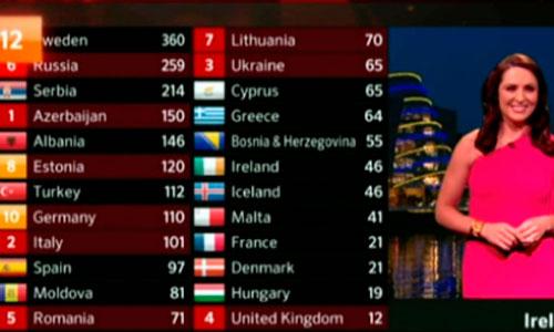 El Festival de Eurovisión cambia su fórmula de votación