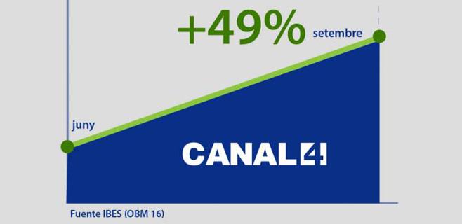 Canal 4 aumenta un 49% su audiencia desde junio