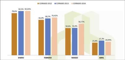 La temporada turística 2014 empezará más tarde y más floja que en 2013