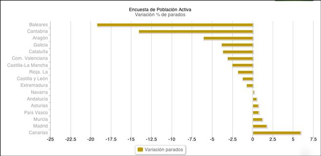 El paro en Baleares baja en 25.100 personas en el tercer trimestre del año