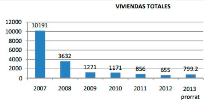 El visado de viviendas aumentará este año un 7,8% tras 5 años de caída
