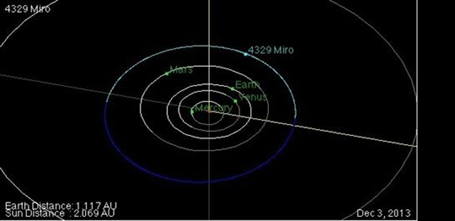 Un asteroide del sistema solar toma el nombre de Joan Miró