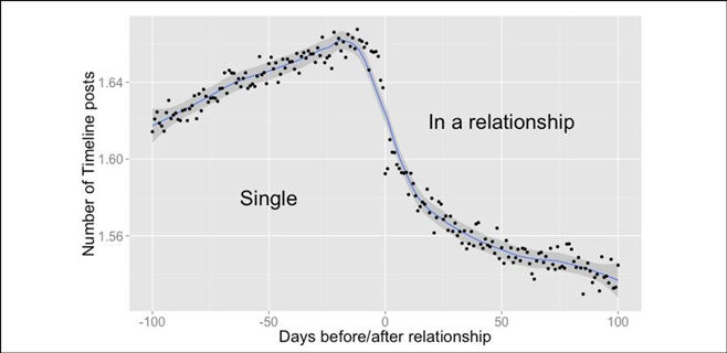 Facebook sabe cuándo va a surgir el amor entre dos contactos
