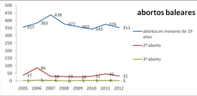 El 10% de las menores de 19 años que han abortado lo han hecho dos veces