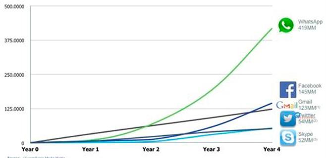 El crecimiento de Whatsapp