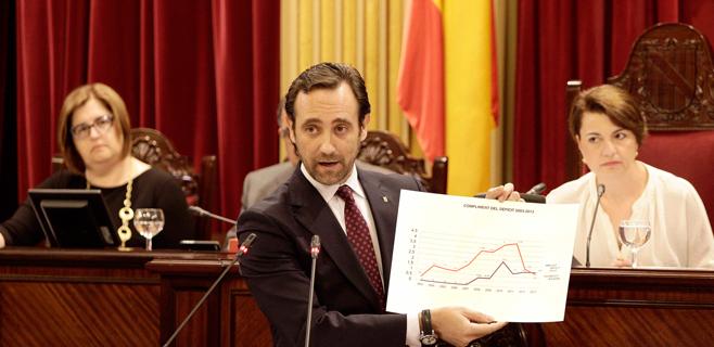 Los lectores dicen que Bauzá también cumplirá el objetivo de déficit en 2014
