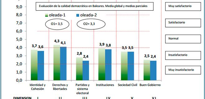 El Cercle d'Economia puntúa con un 3,3 la calidad democrática de Balears