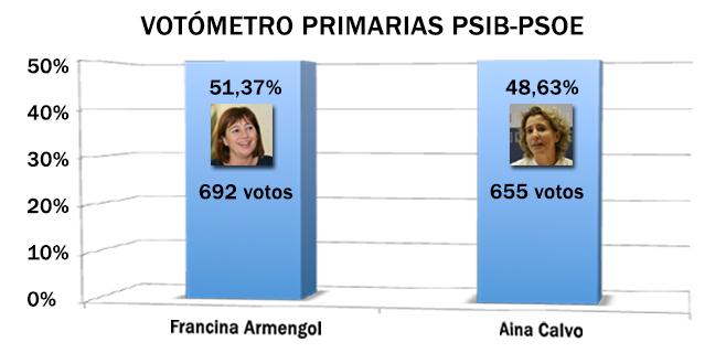 Armengol ganará las primarias del PSIB por los pelos