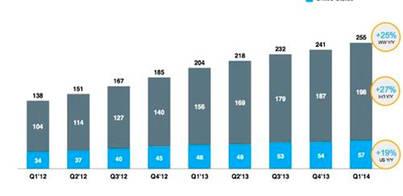 Twitter tiene más usuarios pero cae la actividad