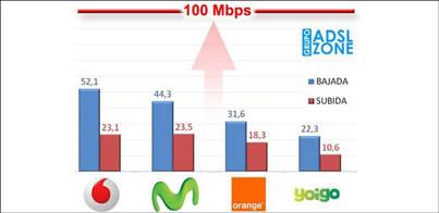 El 4G sólo ofrece el 42% de lo prometido