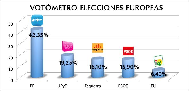 Victoria holgada del PP en Balears en el Votómetro del 25-M