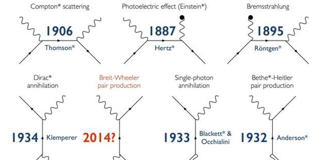 Los físicos ya saben cómo convertir la luz en materia