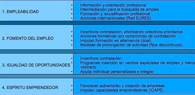Economía dota el Plan de creación de Empleo con 439,6 millones de euros