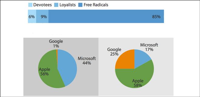 Los usuarios de Apple son los más leales y devotos