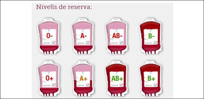 El Banc de Sang de Balears alerta de la situación crítica de sus reservas