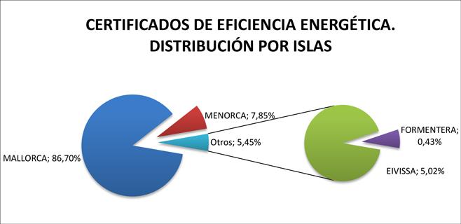 Economia ha tramitado más de 22.600 certificados de eficiencia energética