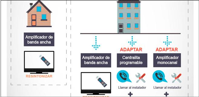 27.000 edificios de Balears necesitarán adaptar sus antenas colectivas
