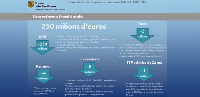 Las partidas sociales son las que más aumentarán presupuesto en 2015