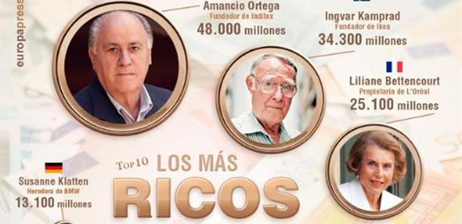Amancio Ortega es el más rico de Europa