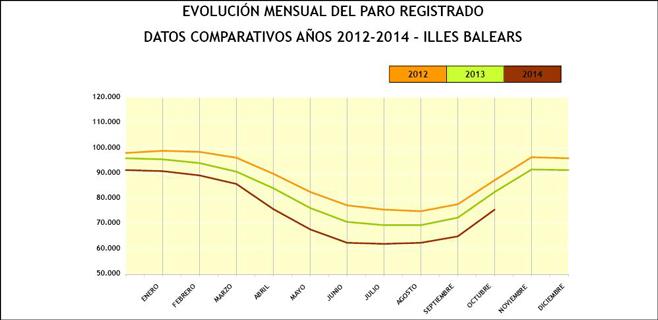 El fin de la temporada deja en Balears 6.973 parados menos que hace un año