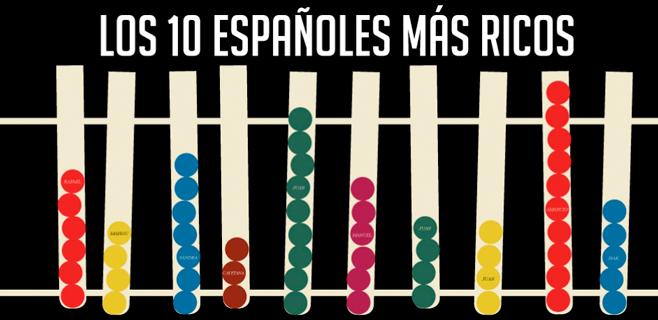 Los hoteleros mallorquines también son los hoteleros más ricos de España
