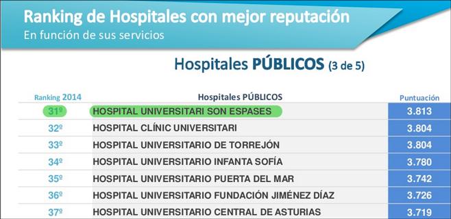 Son Espases es el 31º hospital público con mejor reputación de toda España