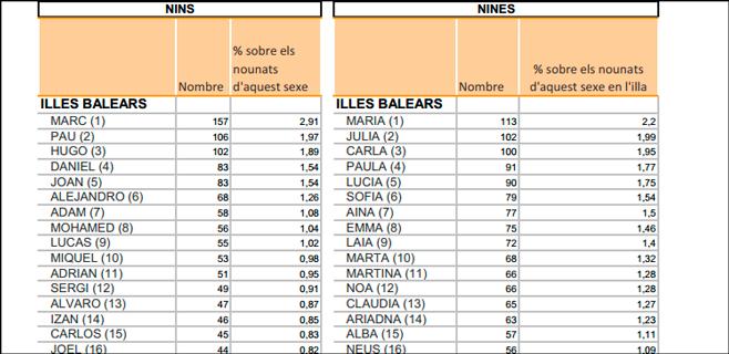 Marc y Maria son los nombres favoritos para los recién nacidos en Balears